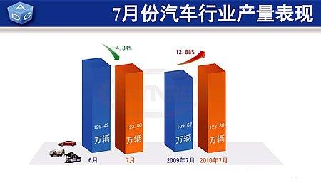 7月份全国汽车产量完成123.80万辆