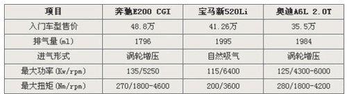 凯迪拉克新SLS赛威搭载2.0T 年底上市
