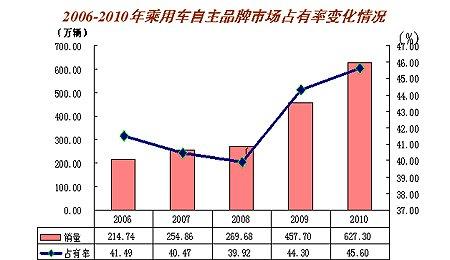 2010年自主品牌轿车销售293.30万辆 占轿车总量30.89%