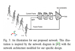 """无人车演进的""""小高潮"""" 密西根大学实现行人3D姿态重建"""