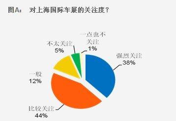 """上海车展调查:新能源""""概念""""走入现实"""