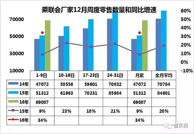 崔东树:购置税17年按7.5%优惠征收是行业利好