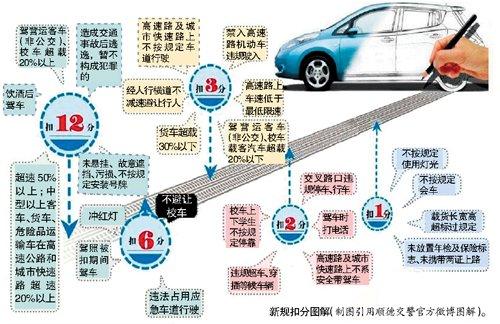 驾照新规元旦起实施 历史罚单不按新规扣分