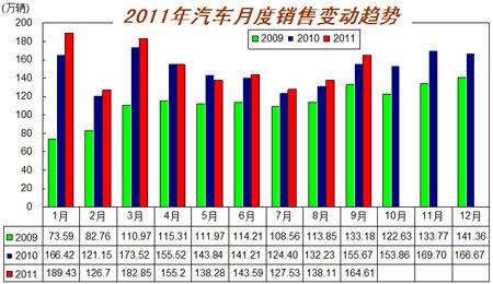2009-2011年9月汽车月度销售变动图
