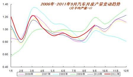 近五年汽车月度产量变动趋势
