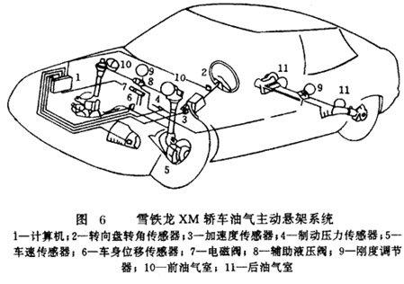 组图:电磁阀; 主动悬挂琐屑使命道理_脉冲电磁阀工作原理; 主动悬挂系图片