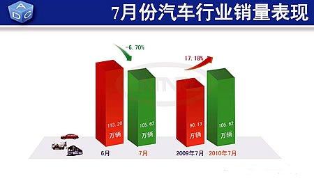 2010年7月份销量完成105.62万辆