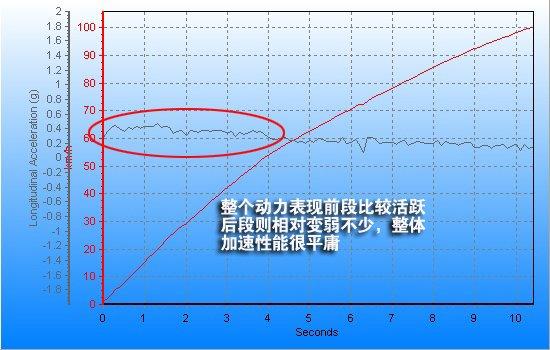 腾讯评测雷克萨斯RX270 惬意温柔乡