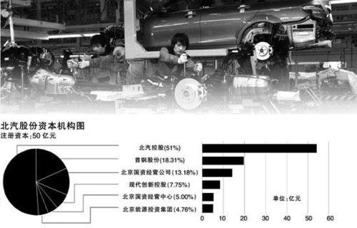北京奔驰中方股权有望注入北汽股份