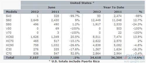 上半年沃尔沃在美销量下跌5% S60上涨13%
