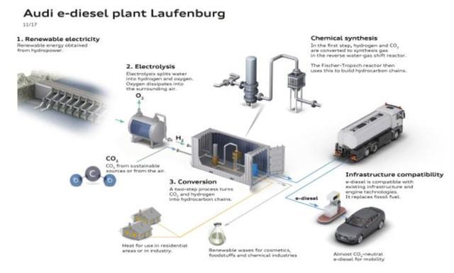 奥迪将与两公司在瑞典建厂 计划生产合成柴油