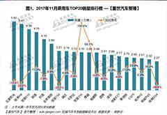 11月汽车销量排行榜:自主年末冲量 SUV突出