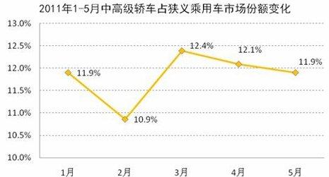 2011年1-5月中高级车市场份额