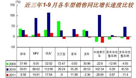 1-9月各车型销售增长速度示意图