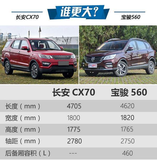 10万块买顶配 长安CX70/宝骏560哪个好?-图3