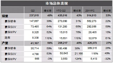 2011年上半年豪华车市场总体表现