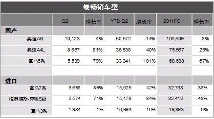 2011年上半年豪华车市场最畅销车型情况
