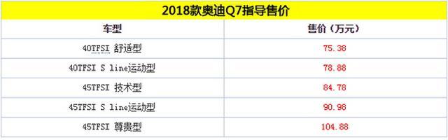 2018款奥迪Q7正式上市 75.38万元起售