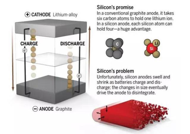 纳米电池现身,超大容量能改变电池业未来?