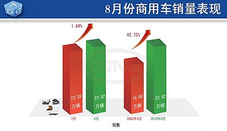 8月份商用车产销环比小幅波动 销量同比大幅增长