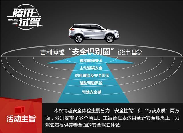 项目体验吉利博越 做最安全的SUV