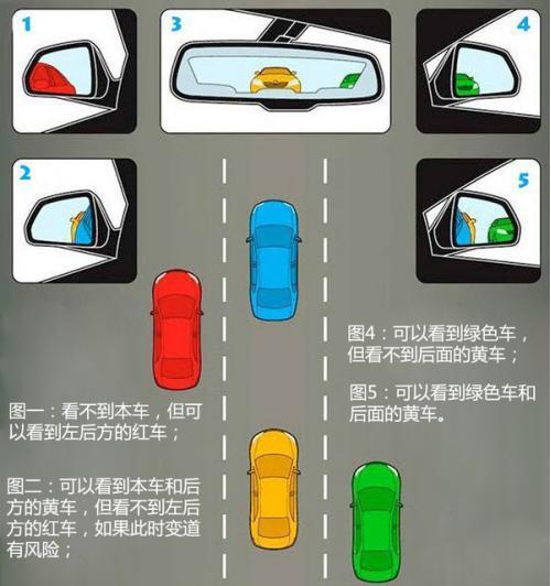 开车无距离感?学会看这四点瞬间信心百倍!