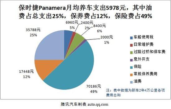 保时捷Panamera用车成本:月均花费5978元