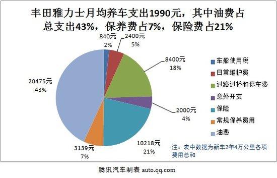 丰田雅力士用车成本调查:月均花费1990元