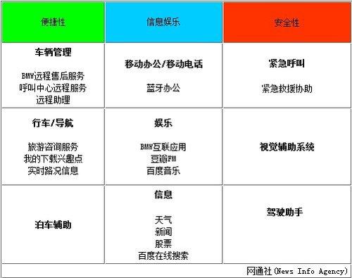 """宝马将推出""""汽车版""""手机 中国负责研发"""