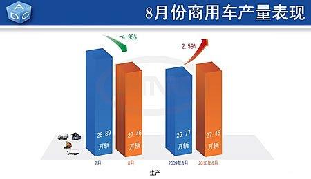 8月份商用车生产27.46万辆