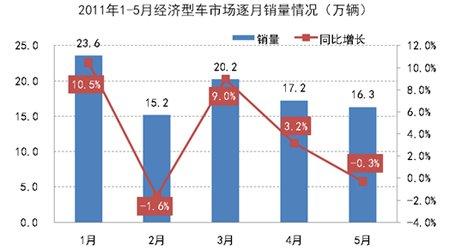 1-5月经济型车市场逐月销量示意图