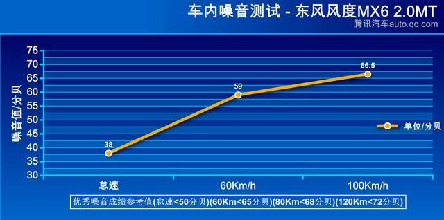 东风风度mx6 东风风度 评测中心高清图片