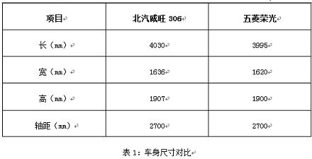 主流微客 北汽威旺306 和五菱荣进行大PK