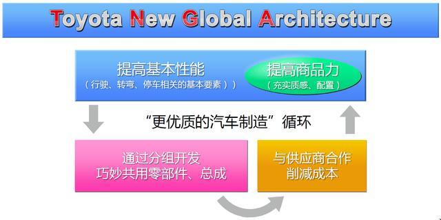 Tech博士:丰田用哪些黑科技迎接2050?