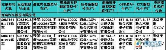 奇瑞1.6DVVT+CVT确认生产 近期有望上市