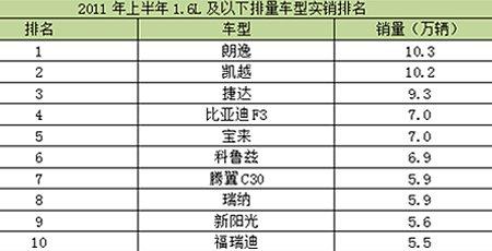 2011年上半年1.6L及以下排量车型实销排名