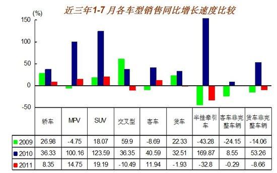7月汽车销量127.53万辆 环比下降11.19%