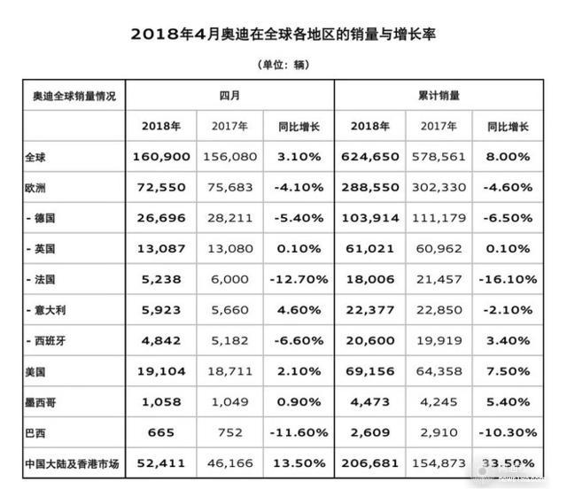 """中国市场""""给力"""" 奥迪前4月创历史最好业绩"""