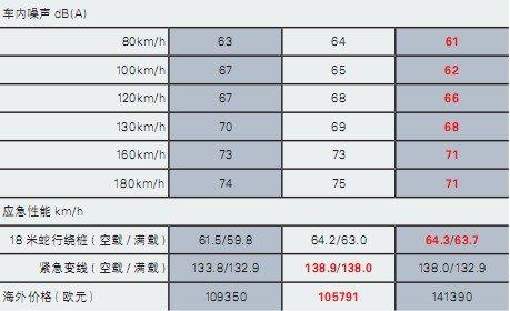 三枪对决 评测Panamera、E63 AMG、RS6