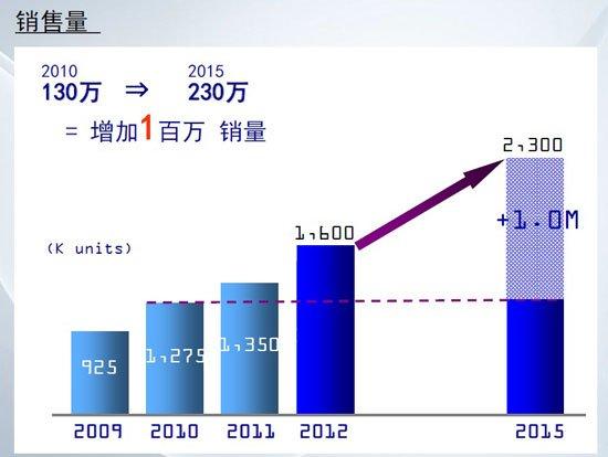 东风新中期计划:2015年销售目标230万辆