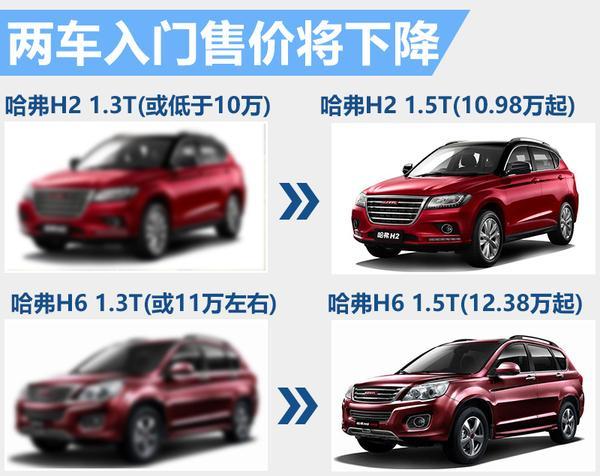 哈弗2款SUV齐推入门车型 报价全面减低