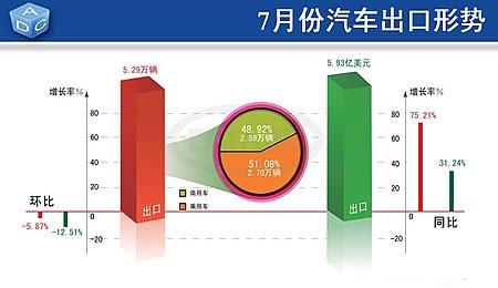 7月汽车出口5.29万辆,环比小幅下降