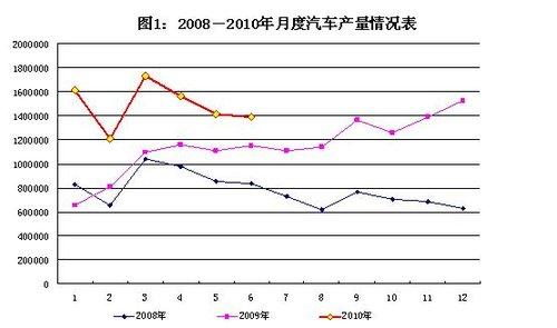 2010年上半年汽车工业经济运行报告发布