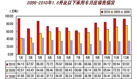2010年1.6升及以下乘用车销售占乘用车总量比重68.77%