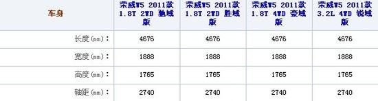 荣威W5全系购车手册 推荐1.8T豪域版车型