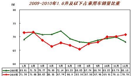 1.6升及以下排量乘用车受政策影响最为明显