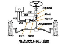 四、电动助力转向系统
