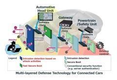 防黑客 三菱电机开发汽车网络防御技术