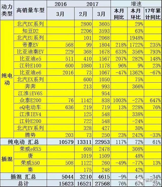 庆销量破10万 北汽新能源掀万元钜惠风暴