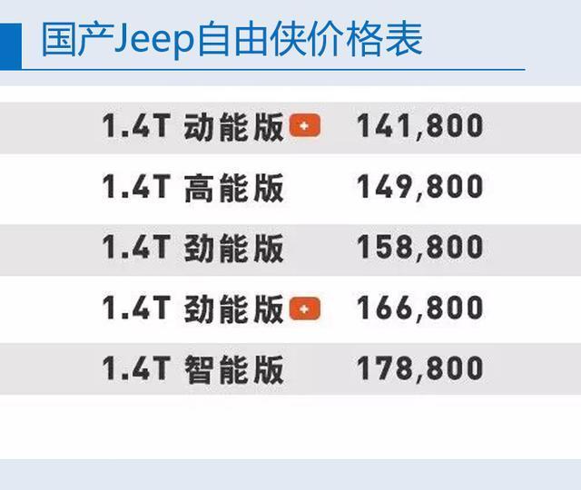 国产JEEP自由侠上市 售14.18万-17.88万元